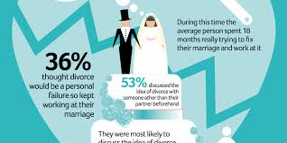 new survey sheds light on how and why couples call it quits
