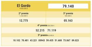 Los N 250 Meros Para Las Mejores Loter 237 As Gana En La Loter 237 A - lotería de navidad 2015 la pedrea y todos los premios de la lotería