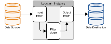grok pattern exles setting up an advanced logstash pipeline logstash reference 2 1