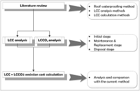 sustainability free full text sustainability life cycle cost