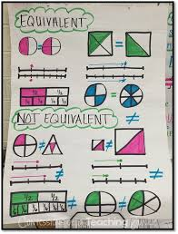 490 best fractions images on pinterest addition