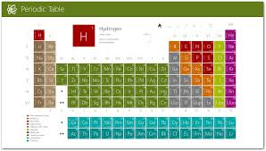 modern periodic table of elements with atomic mass periodic table for windows 8 download