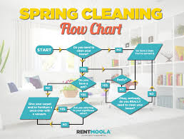 do you really need to do spring cleaning rentmoola blog
