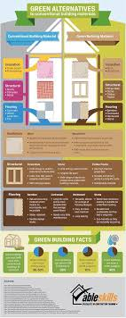 infographic build your green home with these eco