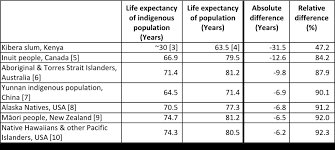 life expectancy tables 2016 life expectancy of high risk populations nihr clahrc west midlands