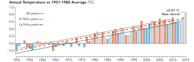 average global temperature by year table arctic change global global temprature trends