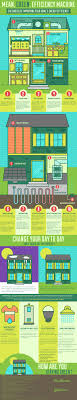 energy efficient home design tips infographic a guide to improving the energy efficiency of your home