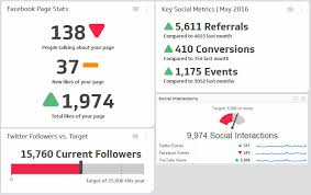Marketing Reports Exles by Great Tips For Presenting Your Social Media Marketing Reports