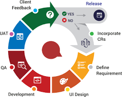 software development methodology agile software development dallas agile methodology