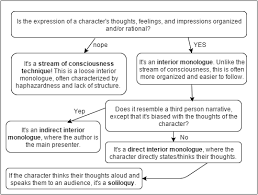 Examples Of Interior Monologue Language Sandwich Narrative Structure Analytical Response