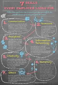 what to write on a resume for skills best 25 job letter ideas on pinterest job help job cv and cv 7 skills every employer looks for in job seekers want to find a job