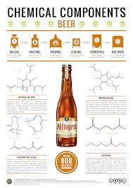 chemical composition beer chemistry pinterest composition