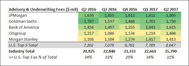 Investment Banking League Tables Q2 2017 Was A Great Period For The Largest U S Banks In Terms Of