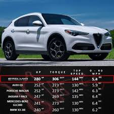 Porsche Macan X3 - comparison alfa romeo stelvio vs audi q5 porche macan jaguar f