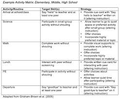 behavior analysis samples sample behavior contract for kids