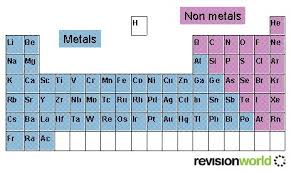 Nonmetals In The Periodic Table The Periodic Table Revision World