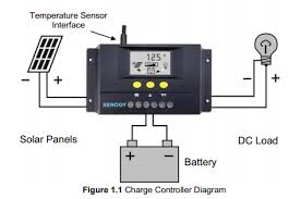 solar charge controller and shorepower charger converter wiring on