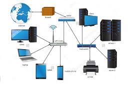 Home Area Network Design by S I Enterprises