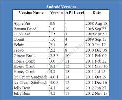 android api versions happy android coders list of android os versions
