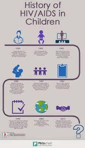 the history of hiv aids in children elizabeth glaser pediatric