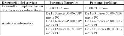 salarios minimos se encuentra desactualizada o con datos erroneos sua cuba 2 0 carpe diem para compartir y diseñar una cuba en red