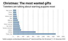 most popular christmas gifts this year part 18 most popular