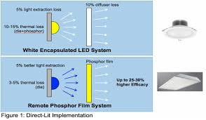 flexible led lighting film light polymers introduces liquid crystal based remote phosphor