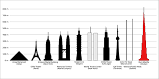 300 meter to feet how tall is burj khalifa quora