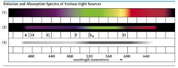 Incandescent Light Spectrum Spectrum Continuous Emission Spectrum Students Britannica