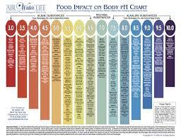 10 best gerd images on pinterest acid reflux diet plan acid