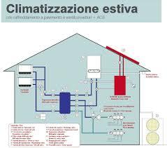 pompa di calore interna ehpoca ehpocageo innova energie