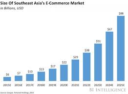 U S B2c E Commerce Volume 2015 Statistic Southeast S Set For Explosive E Commerce Growth Business Insider