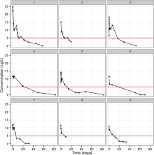 pharmacokinetics of sirolimus eluting stents implanted in the