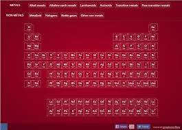 Periodix Table Graphoverflow 3d Periodic Table Of Elements