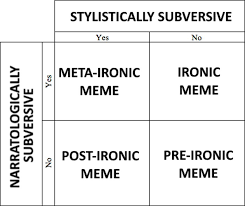 Meme Chart - analysis chart ironic memes know your meme