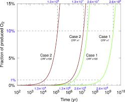 origin of molecular oxygen in comet 67p churyumov u2013gerasimenko