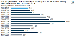 winter november march gas futures prices at lowest levels