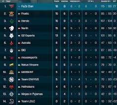 esl pro league season 6 returns to action after a week long break