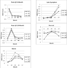 pediatric sleep disorders and special educational need at 8 years