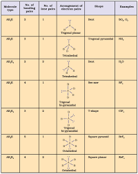 chemistry notes class 11 basic formulas of chemical bonding and m