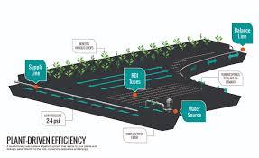 retooling drip irrigation technology farm industry news