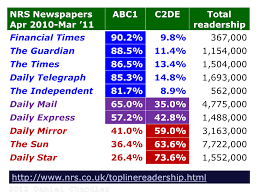 how to write a textual analysis paper writing a dissertation table 1 british newspaper readership demographics source derived from nrs data june 2011
