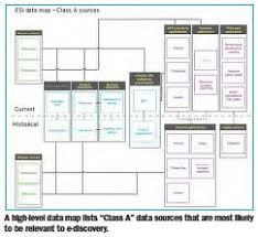 data map to map or not to map strategies for classifying sources of esi