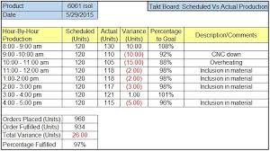 sample excel takt board for production tracking and manufacturing