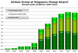airasia bandung singapore singapore airport is third busiest airport in airasia network