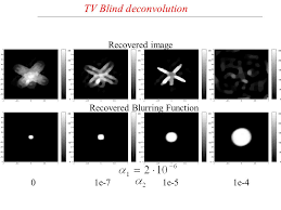 Blind Image Deconvolution Computational Algebraic Problems In Variational Pde Image