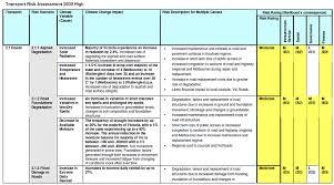 cdm risk assessment template sample instructional design resume