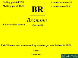 Bromine On The Periodic Table Interactive Periodic Table Of Elements