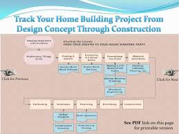 Designing A Custom Home Planning Your Custom Home