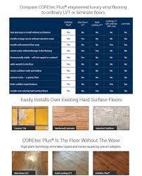 Preparing Subfloor For Laminate Flooring Wpc U0026 Coretec Carpet Mill Outlet Stores